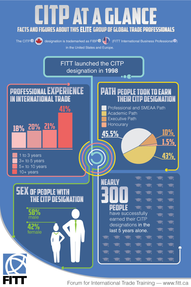 Quick Glance at the CITP | FIBP
